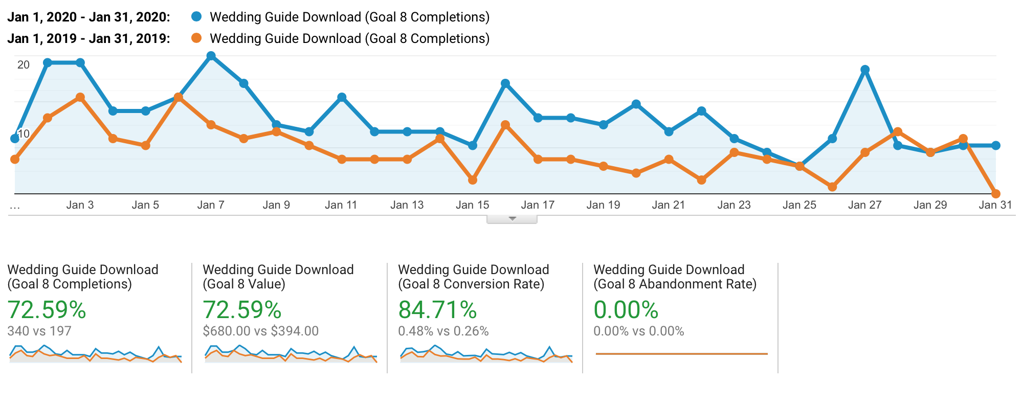 Wedding guide download charts